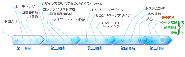 制作の流れのインフォグラフィックス